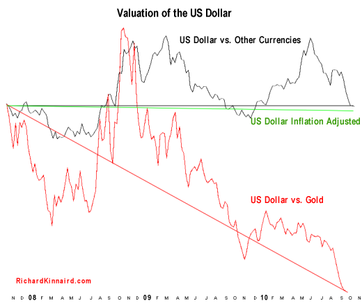 The Value of the Dollar