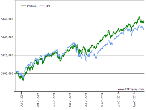 ETF Portfolio 2-Yr. Performance