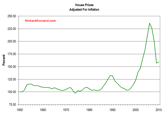 House Prices Adjusted For Inflation