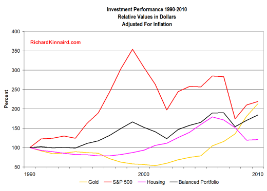 Investment Performance Adjusted For Inflation
