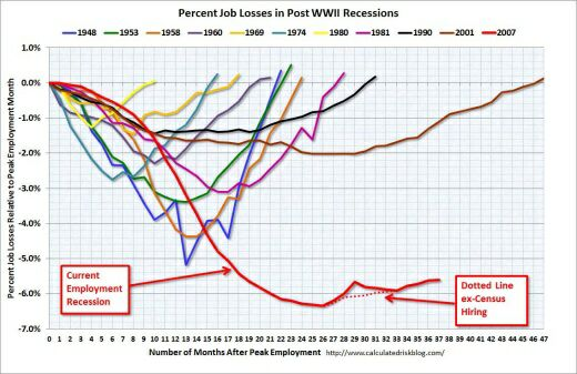 Job Losses in Latest Recessions