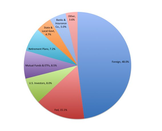 Us Debt Pie Chart