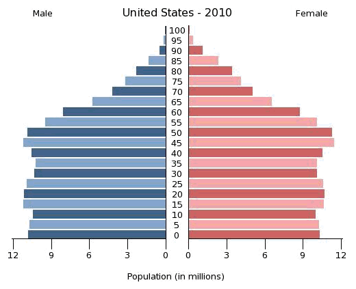 Age of US Population